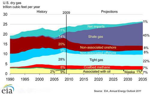 Productie van schaliegas in de VS tot 2035