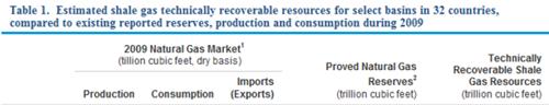 Geschatte hoeveelheid technisch winbaar schaliegas