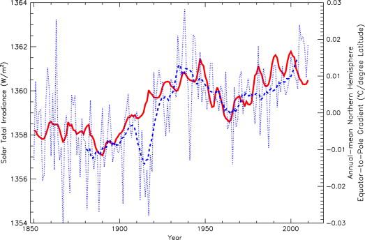 Zonne-activiteit (rood) in sync met de Noordpool-evenaar temperatuurgradiënt (blauw).