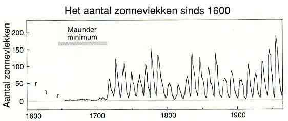 Het aantal zonnevlekken is niet constant in tijd. Tussen 1640 en 1700 bijvoorbeeld waren er helemaal geen zonnevlekken te zien. Die periode valt precies samen met wat we wel de `Kleine IJstijd' noemen: Het was toen veel kouder dan in de huidige periode.