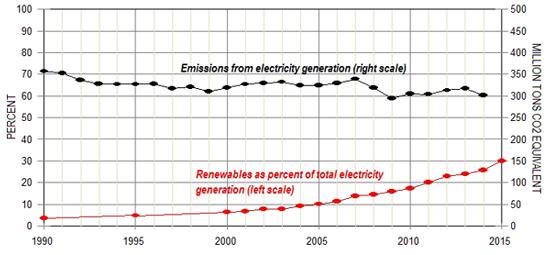 CO2-versus-wind-DL