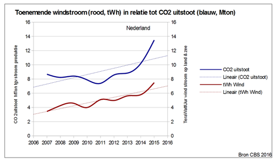 CO2-vs-wind-NL