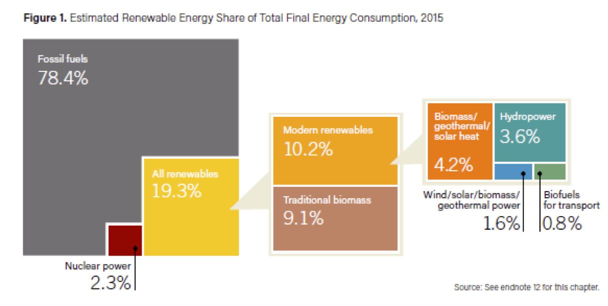 energiegebruik 2015 verdeling naar bron