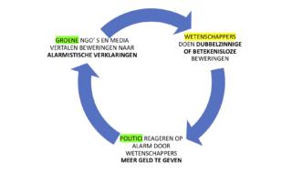 schema van de vicieuze cirkel