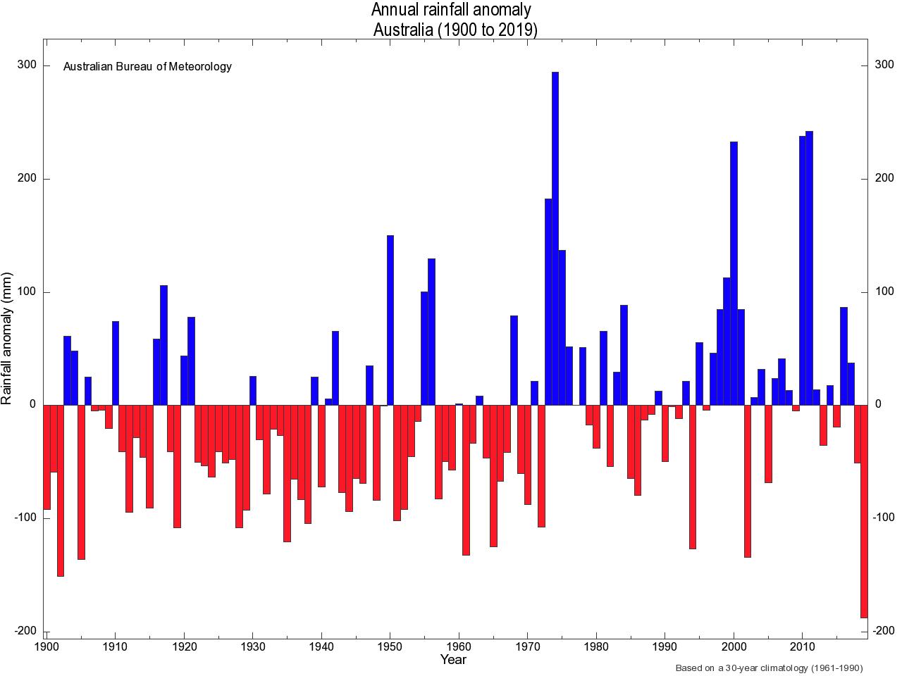 """Australië in brand """"klimaatverandering"""" of """"opwarming van de aarde"""""""