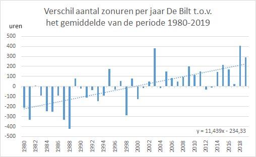 Klimaatreeks zonnig Nederland Analyse toont: toename zon 'verklaart' 70% van de opwarming in Nederland Rob de Vos van het hittegolvenrapport.