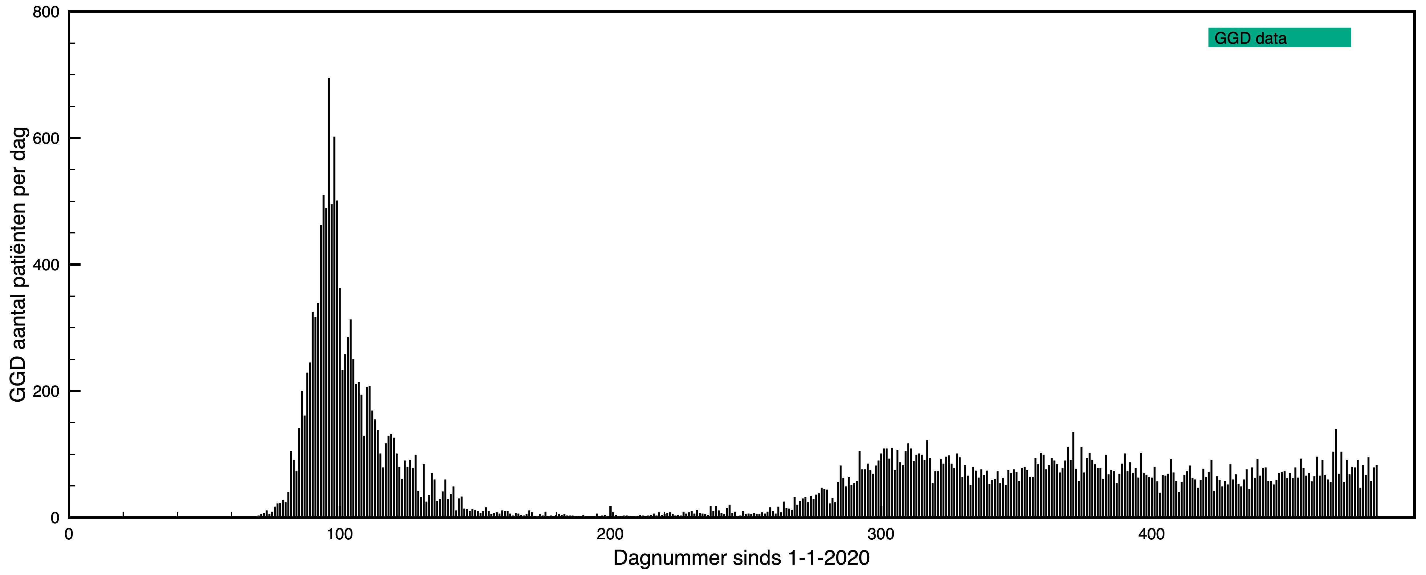 Epidemie Huisartsen- en GGD-data vergeleken griepachtige klachten infecties zonder PCR testen grenzen aan de capaciteit gezondheidszorg